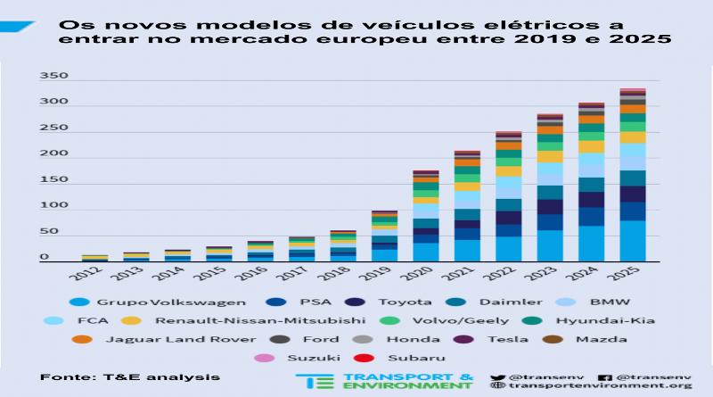 Portugal é 4º na venda de veículos elétricos mas nem os vai construir, nem vai fabricar baterias